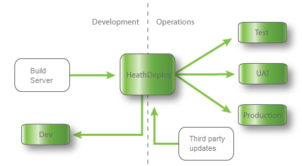 Unified DevOps with HeathDeploy